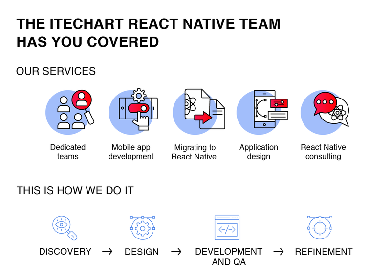 itechart react native development team