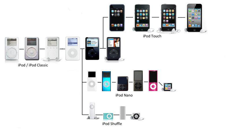 iPod Evolution