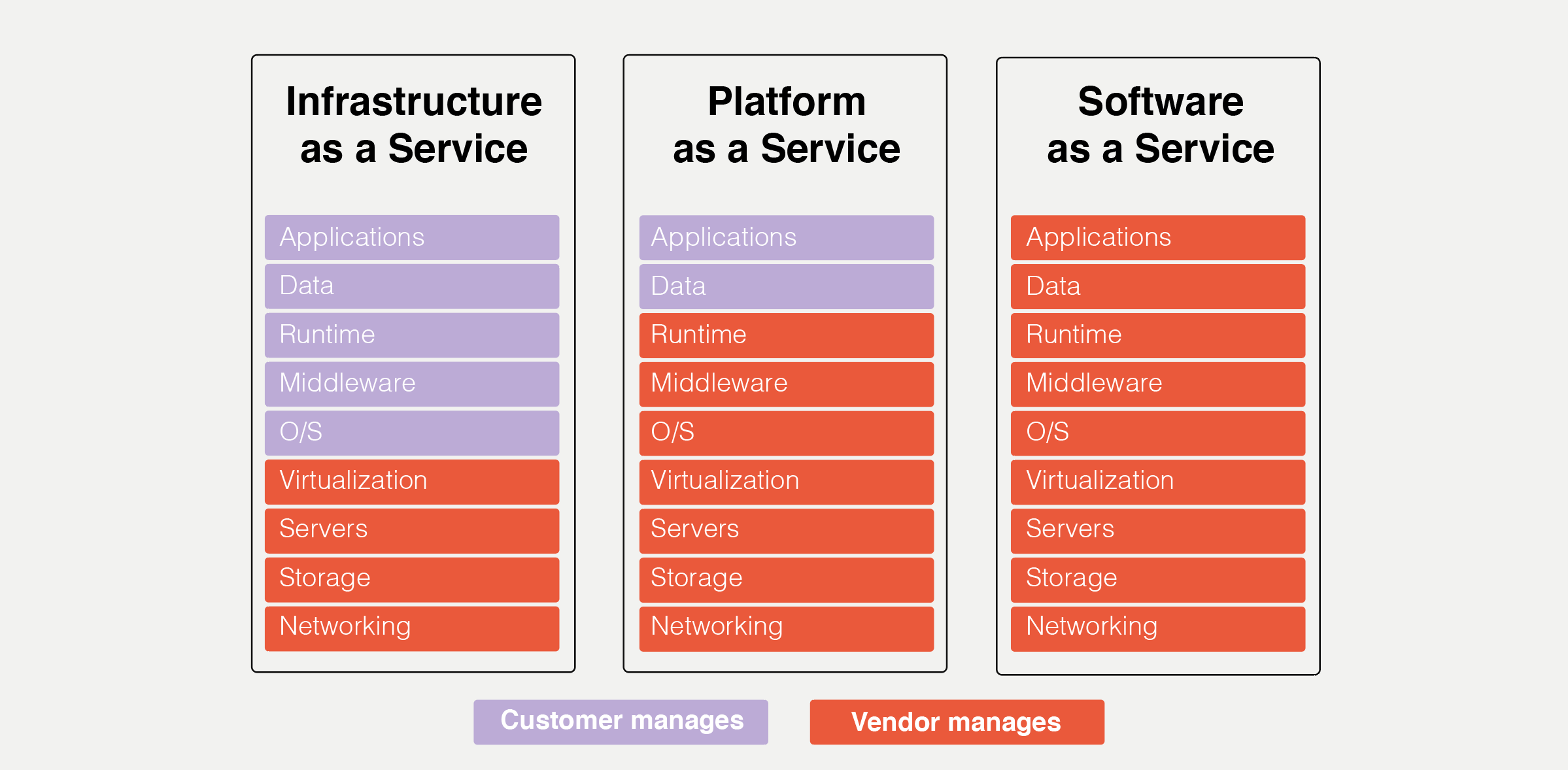 The major differences between IaaS, PaaS, and SaaS models