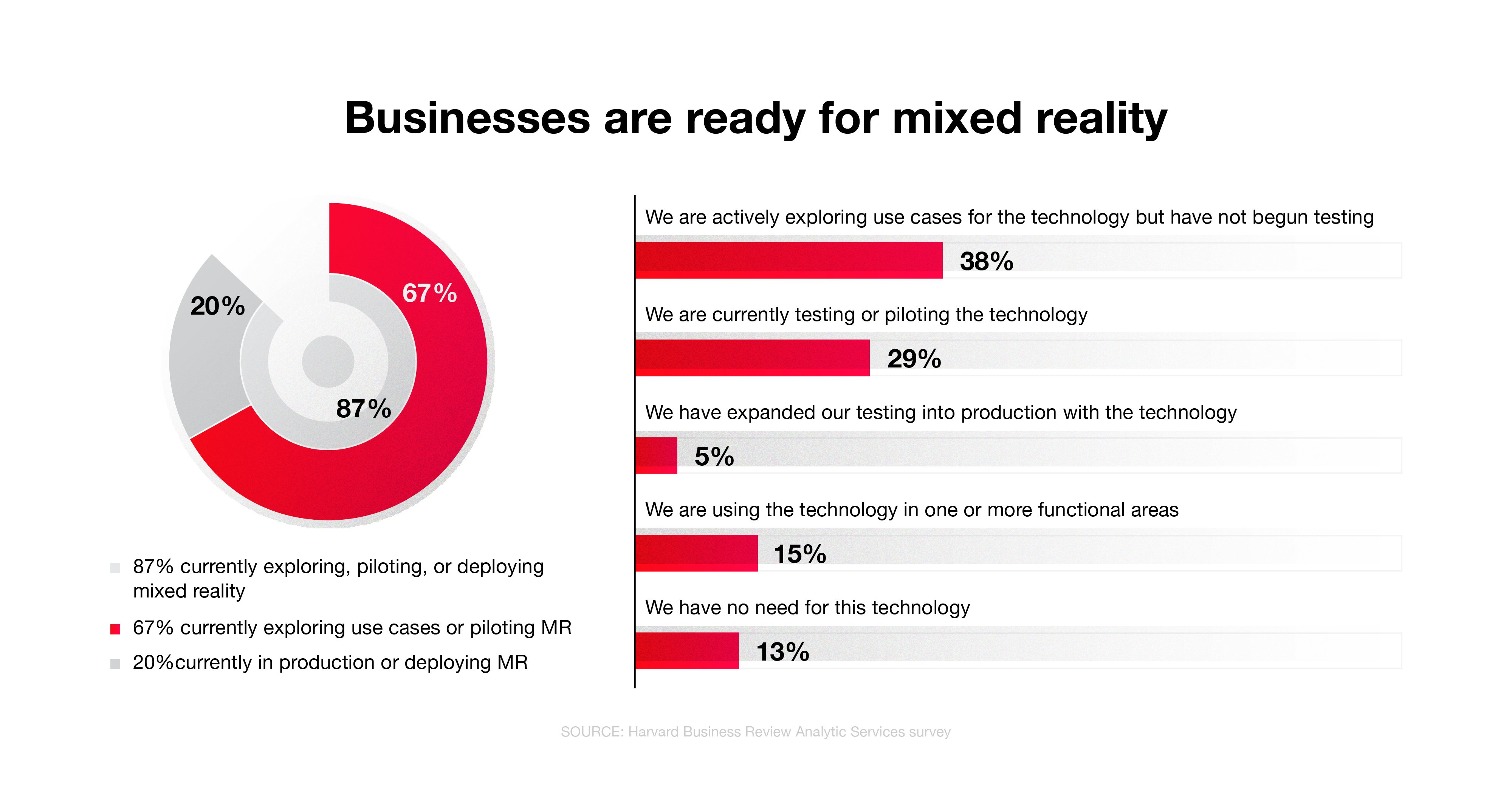 Businesses are ready for mixed reality